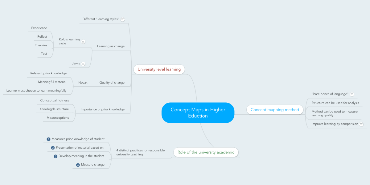 Concept Maps In Higher Eduction Mindmeister Mind Map