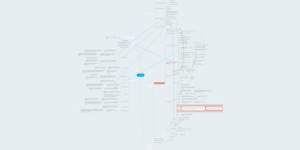 Selank | MindMeister Mind Map
