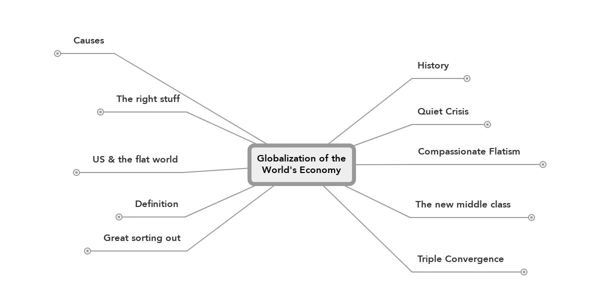 Globalization Of The World S Economy Mindmeister Mind Map
