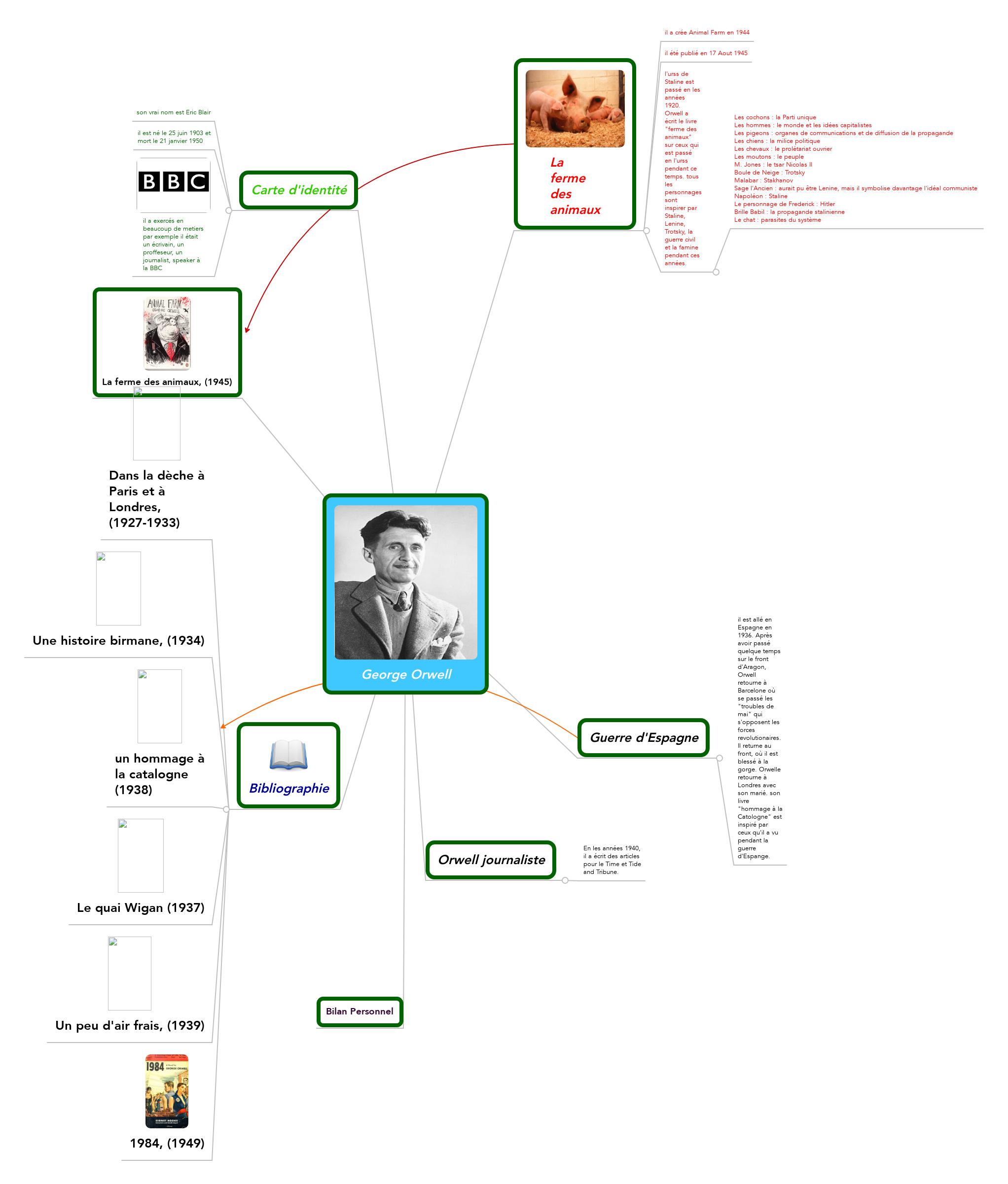 George Orwell Mindmeister Mind Map