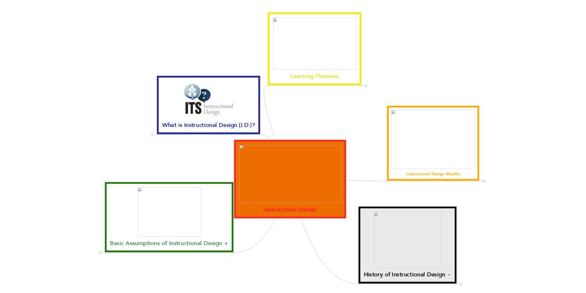 Instructional Design Example Mindmeister