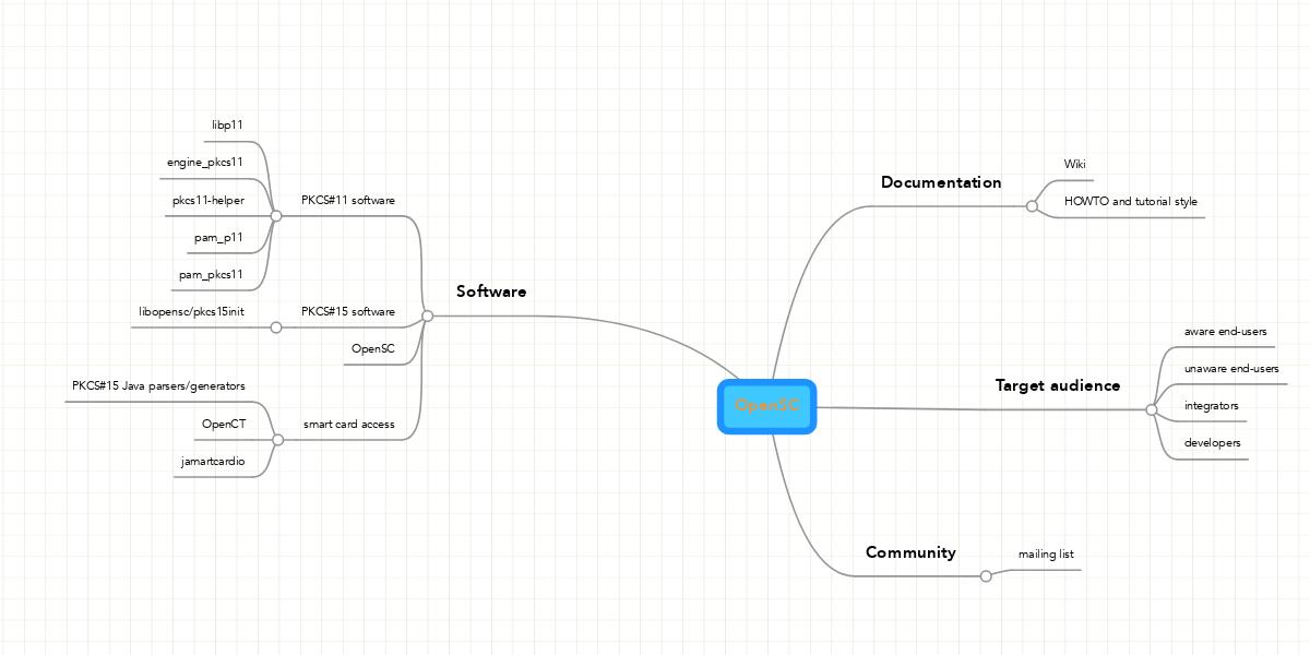 OpenSC | MindMeister Mind Map