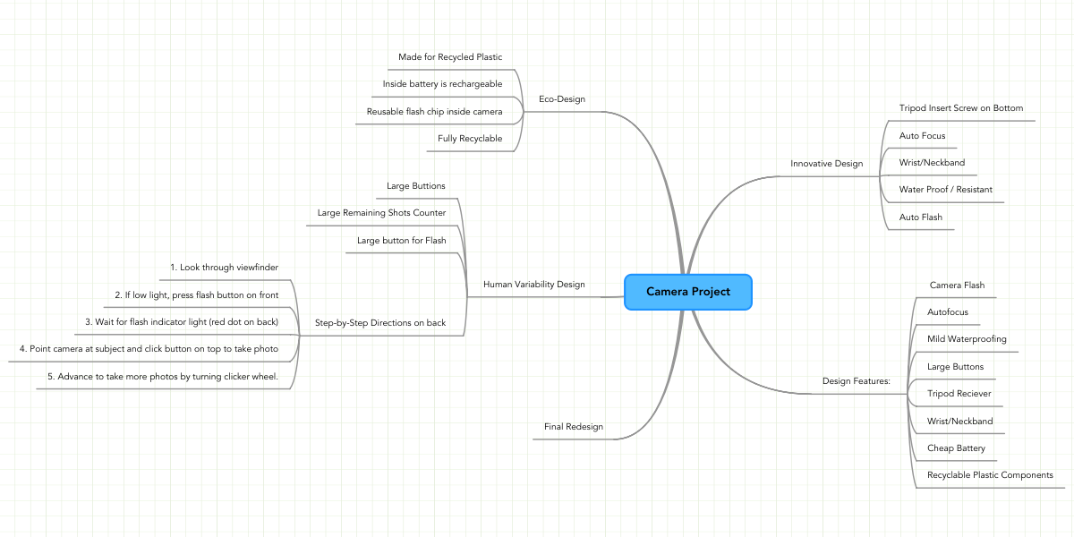 Camera Project  MindMeister Mind Map