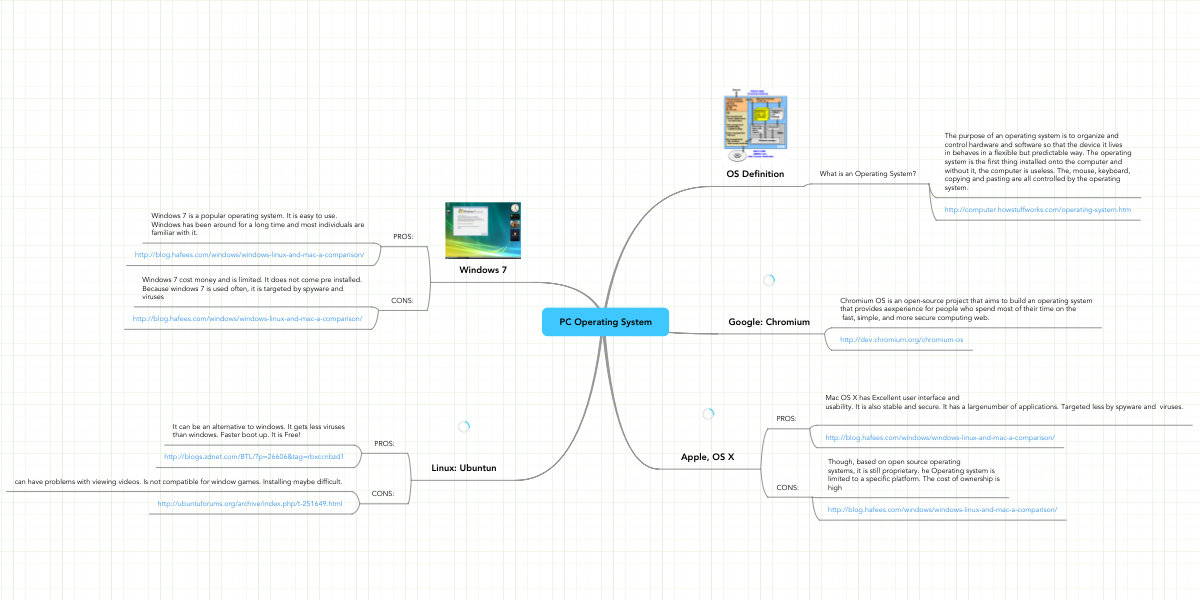 PC Operating System | MindMeister Mind Map