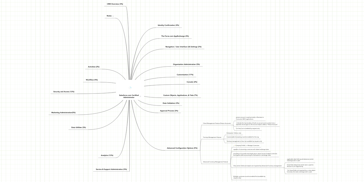 Salesforce com Certified Administrator | MindMeister Mind Map