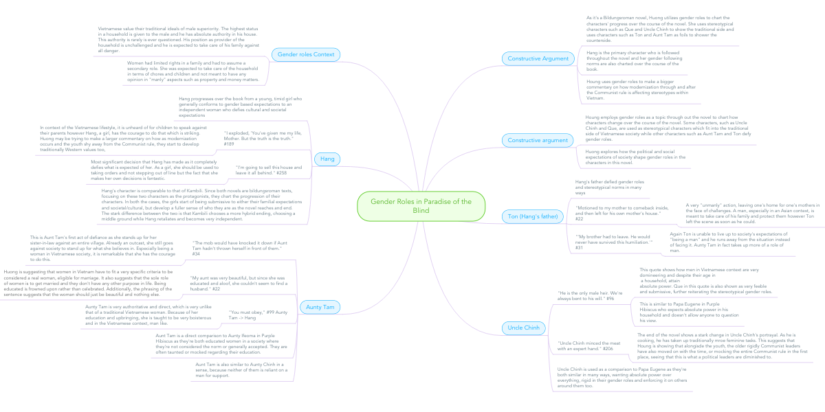 Gender Roles In Paradise Of The Blind Mindmeister Mind Map