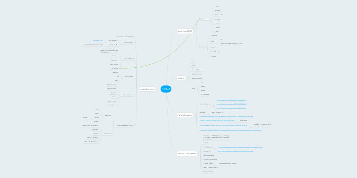 CI/CD | MindMeister Mind Map