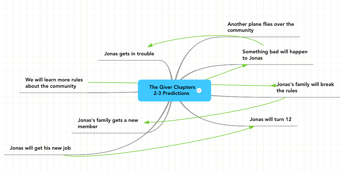 The Giver Chapters 2-3 Predictions | MindMeister Mind Map on