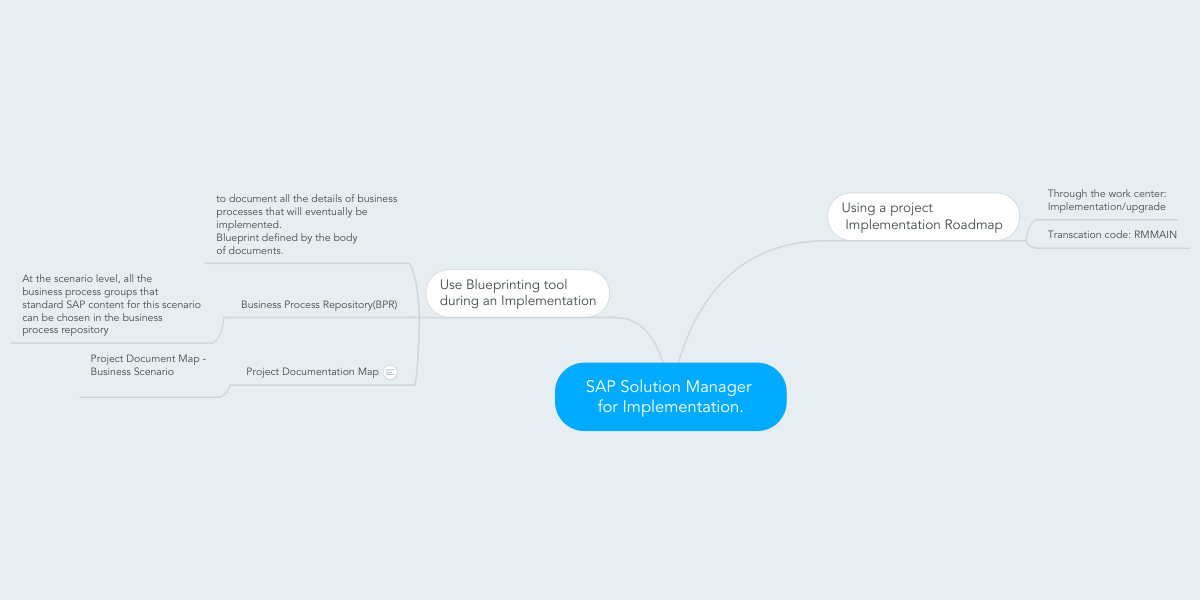 SAP Solution Manager for Implementation. (Example) - MindMeister on sap process map, deloitte solution map, sap marketing map, risk heat map, sap strategy map, sap product map, sap customer map, sap security map, sap netweaver map, sap data map, sap enterprise map, problem and solution map, sap road map, infor solution map, it services map, sap value map,