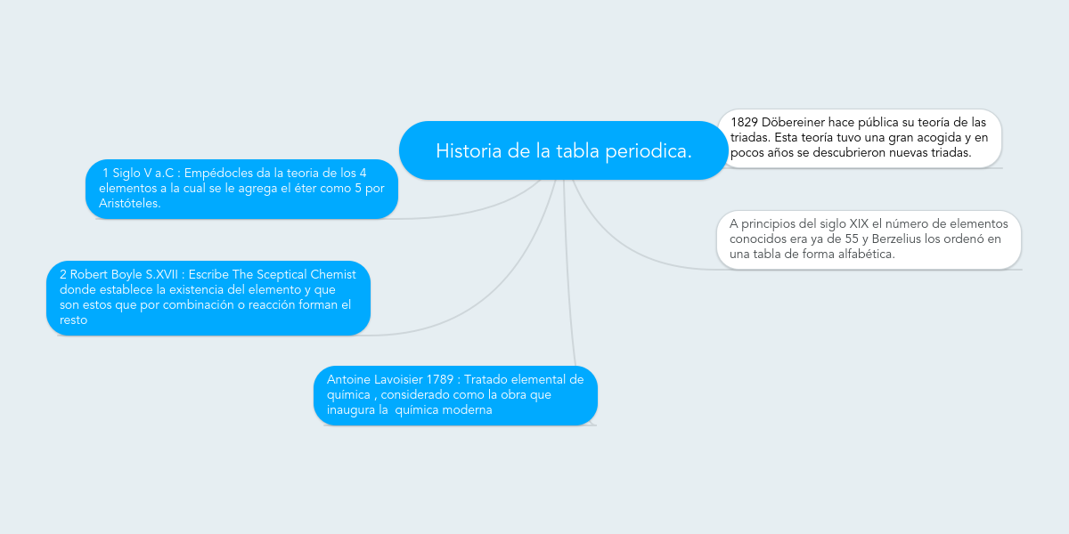 Historia de la tabla periodica example mindmeister urtaz Image collections