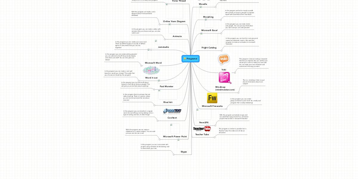 Programs! | MindMeister Mind Map