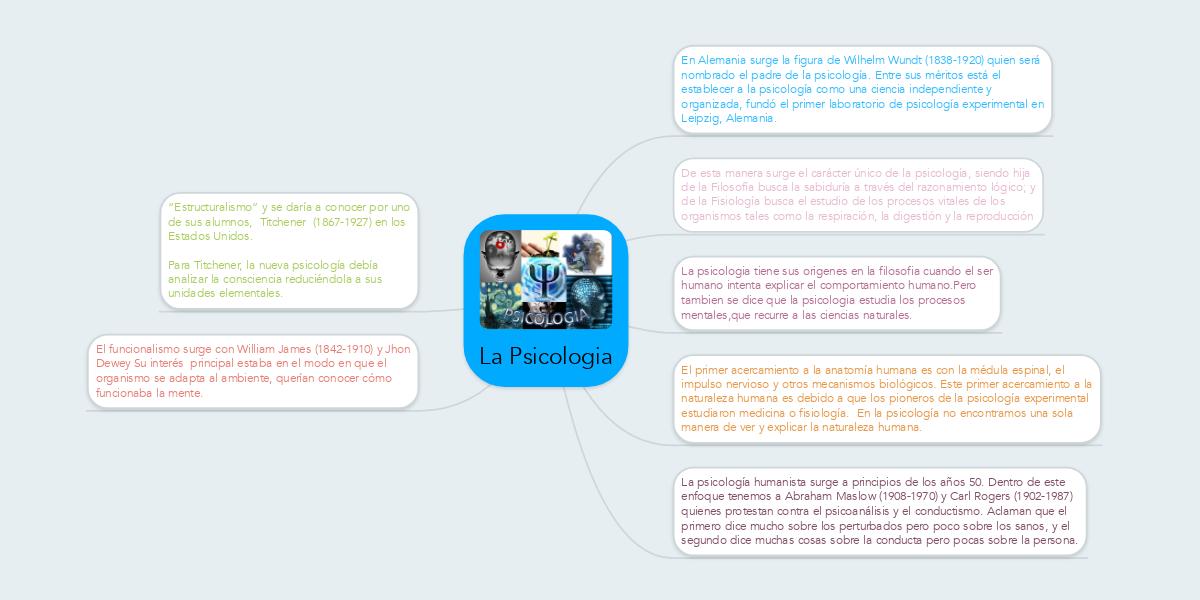 La Psicologia (Example) - MindMeister