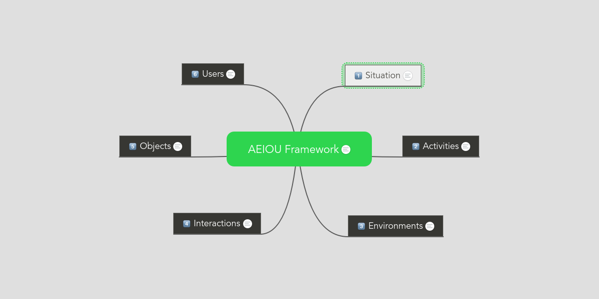 AEIOU Framework | MindMeister Mind Map