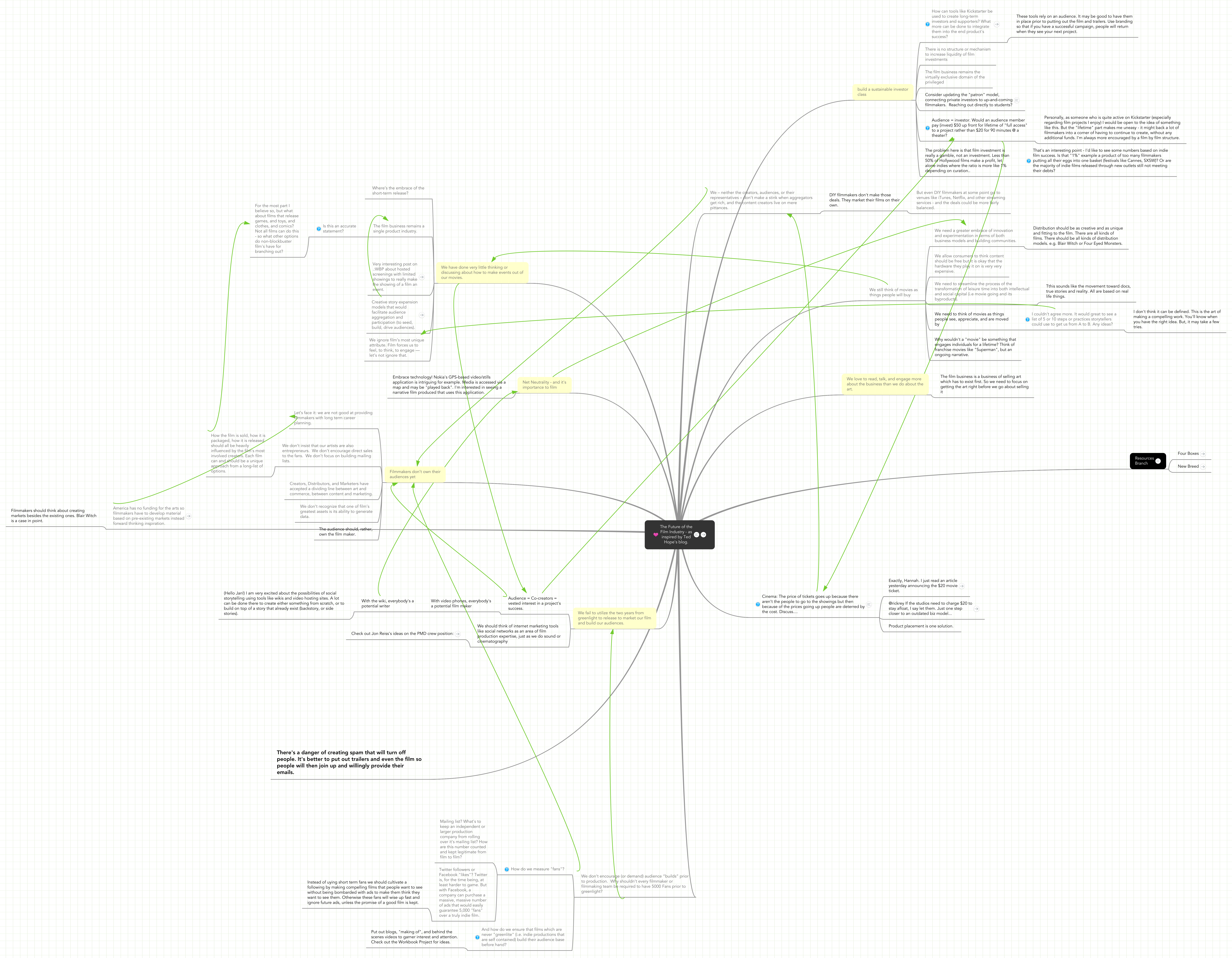 Mind map: The Future of the Film Industry