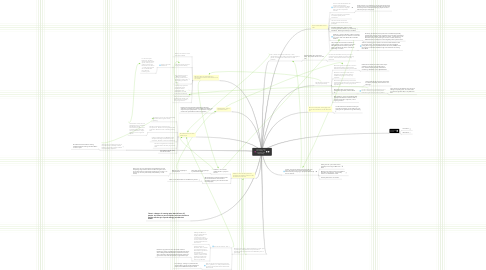 Mind Map: The Future of the Film Industry - as inspired by Ted Hope