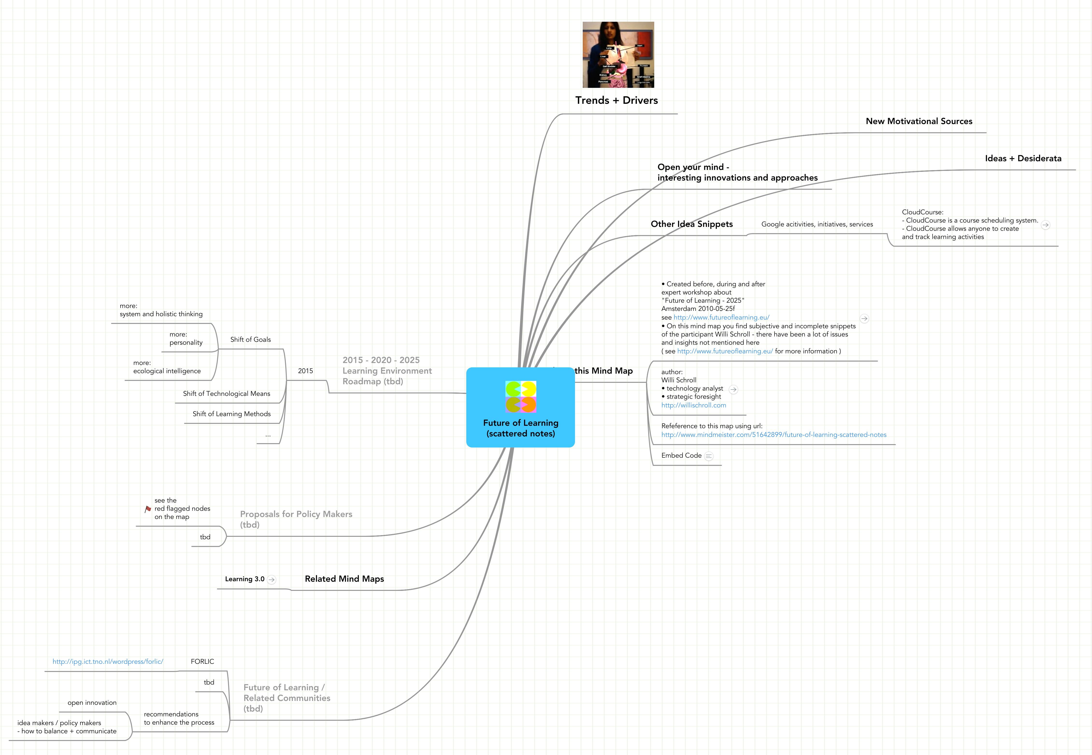 Mind Map: Future of Learning (scattered notes)