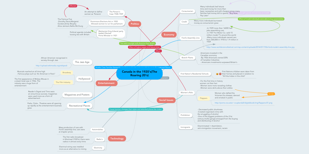 Canada Mind Map Canada in the 1920's(The Roaring 20's) | MindMeister Mind Map