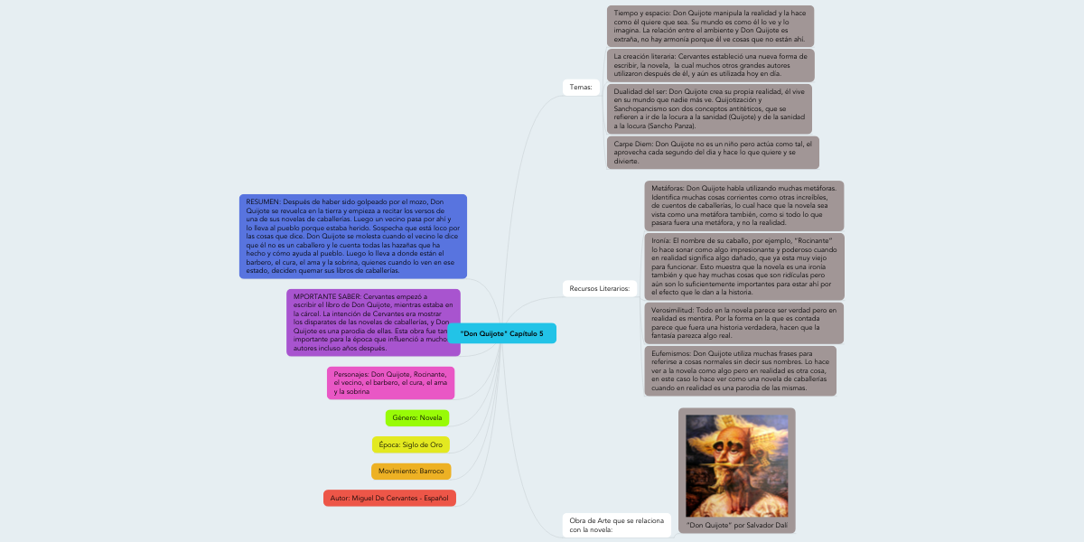 Don Quijote Capítulo 5 Mindmeister Mind Map