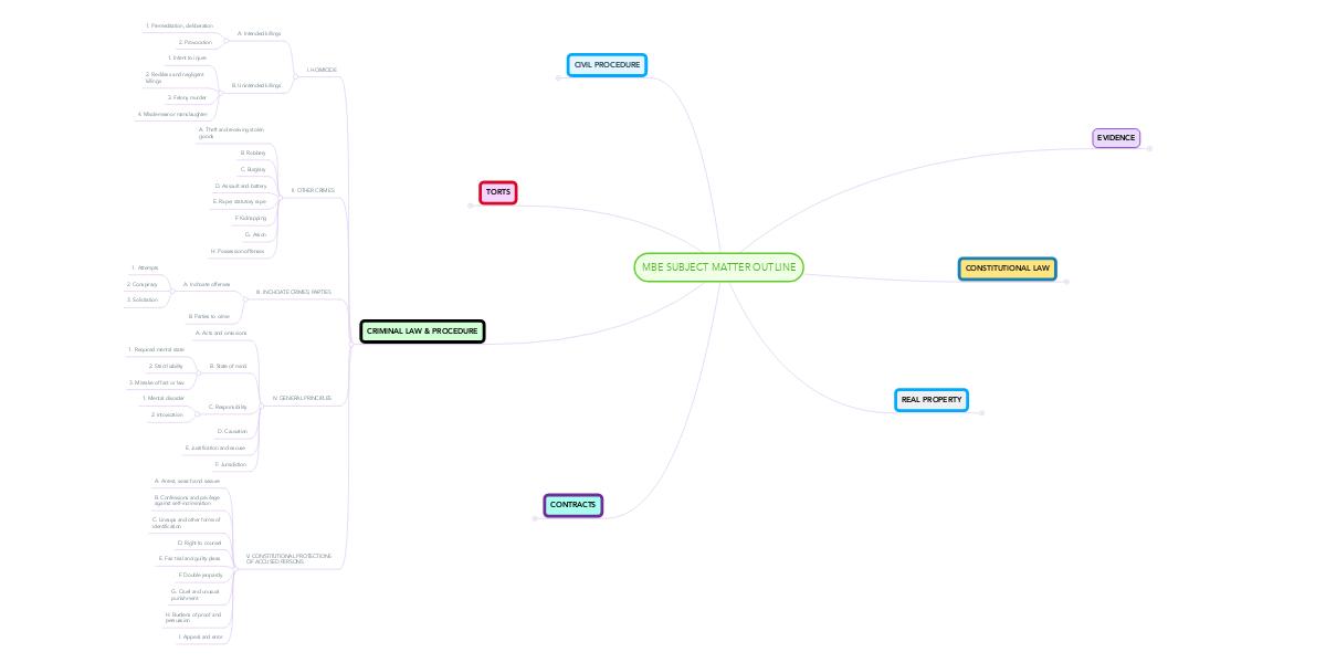 MBE SUBJECT MATTER OUTLINE | MindMeister Mind Map