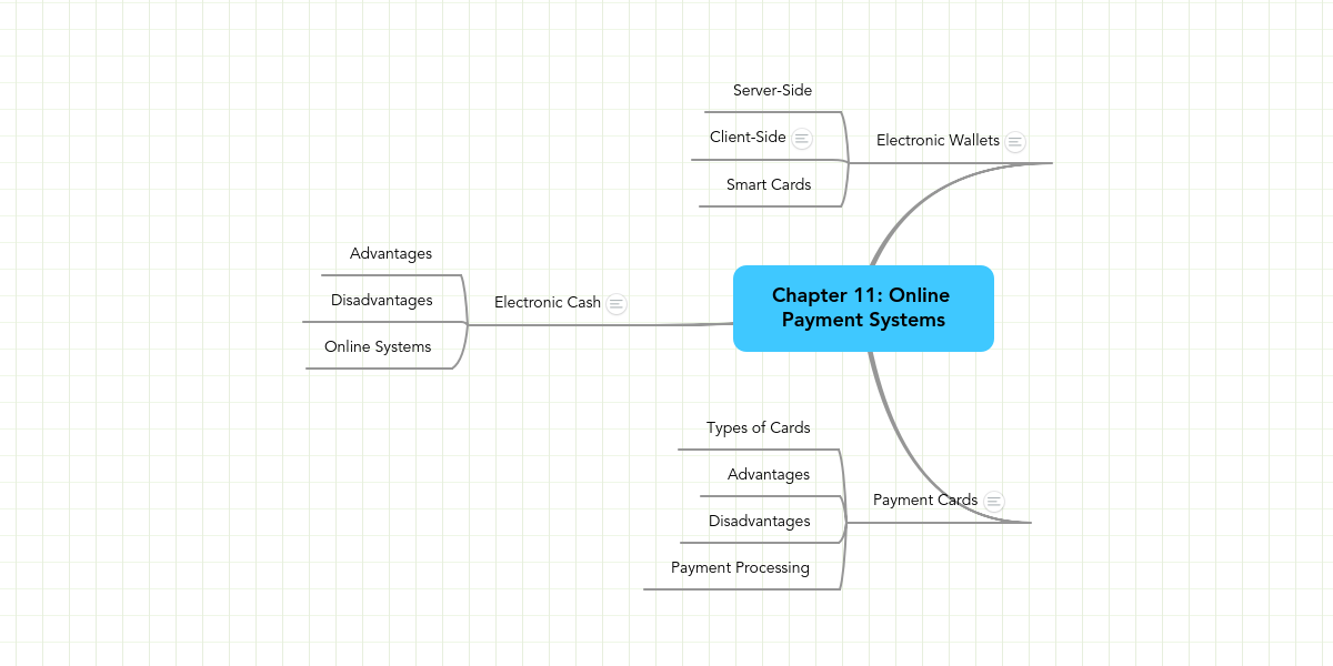 Chapter 11: Online Payment Systems | MindMeister Mind Map
