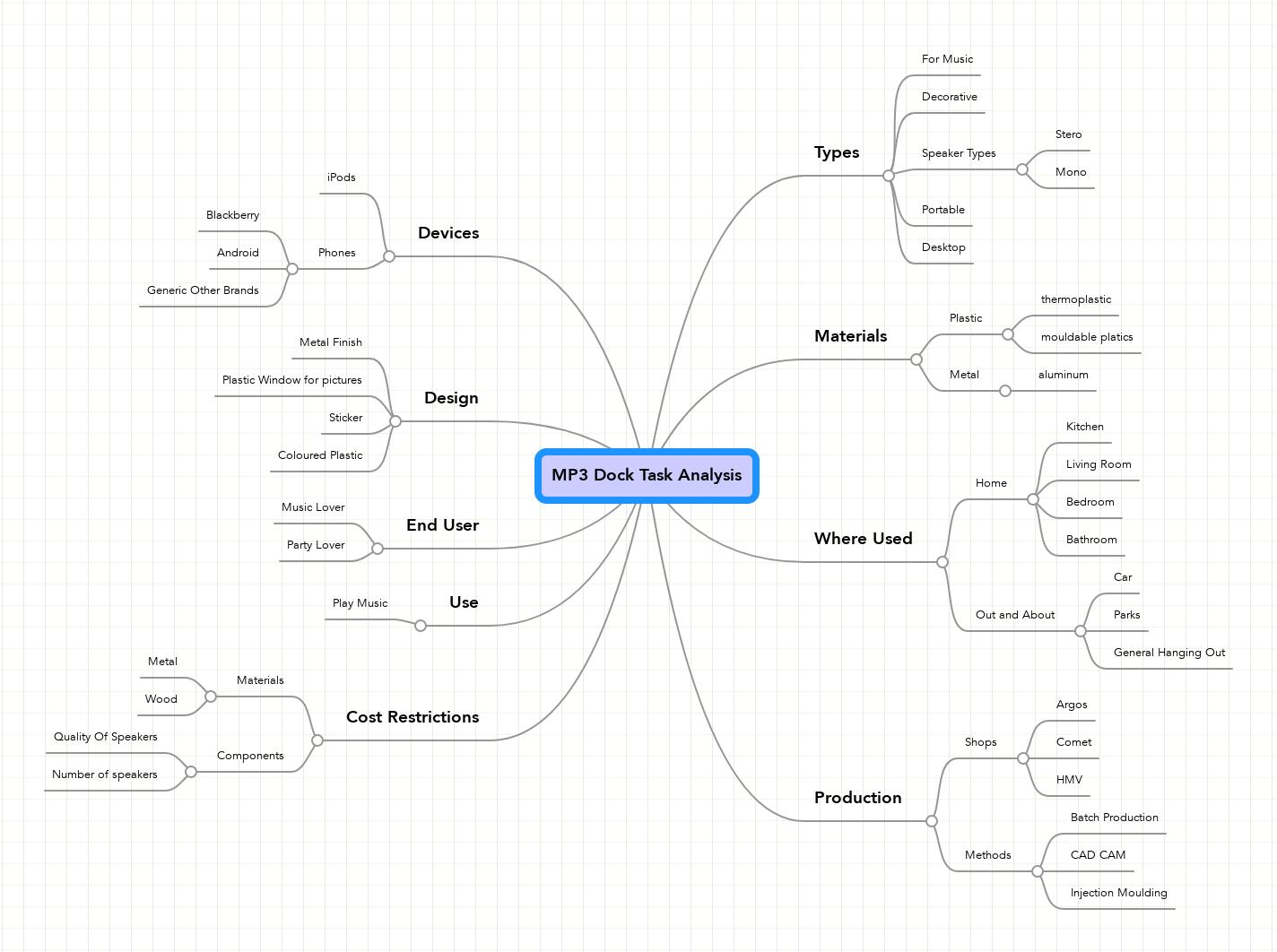 mp3 dock task analysis