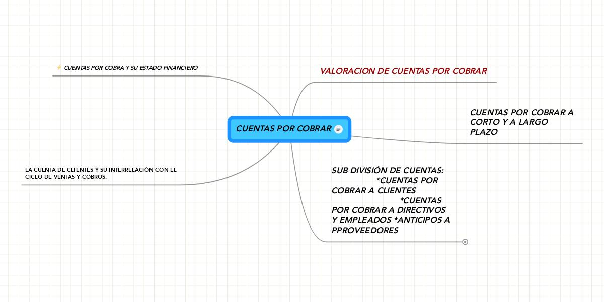 CUENTAS POR COBRAR (Example) - MindMeister