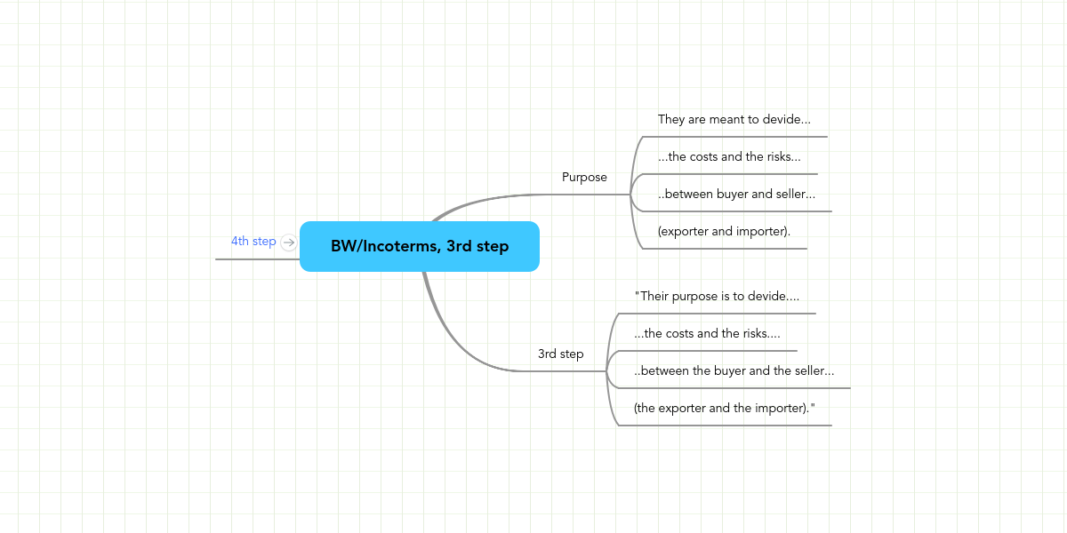 BW/Incoterms, 3rd step   MindMeister Mind Map