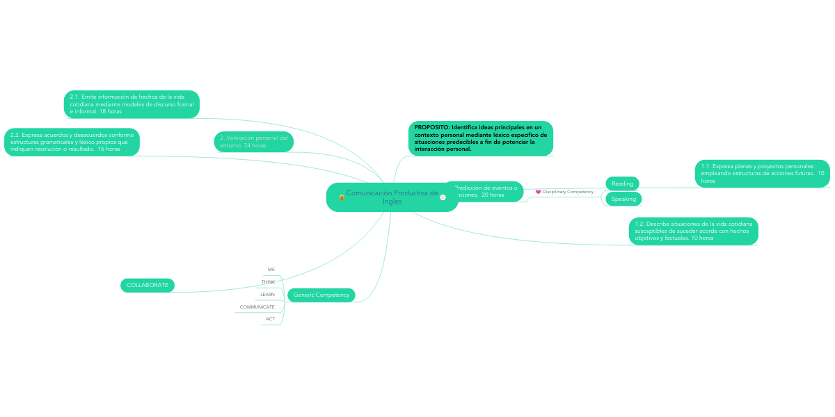 Comunicación Productiva De Ingles Mindmeister Mind Map