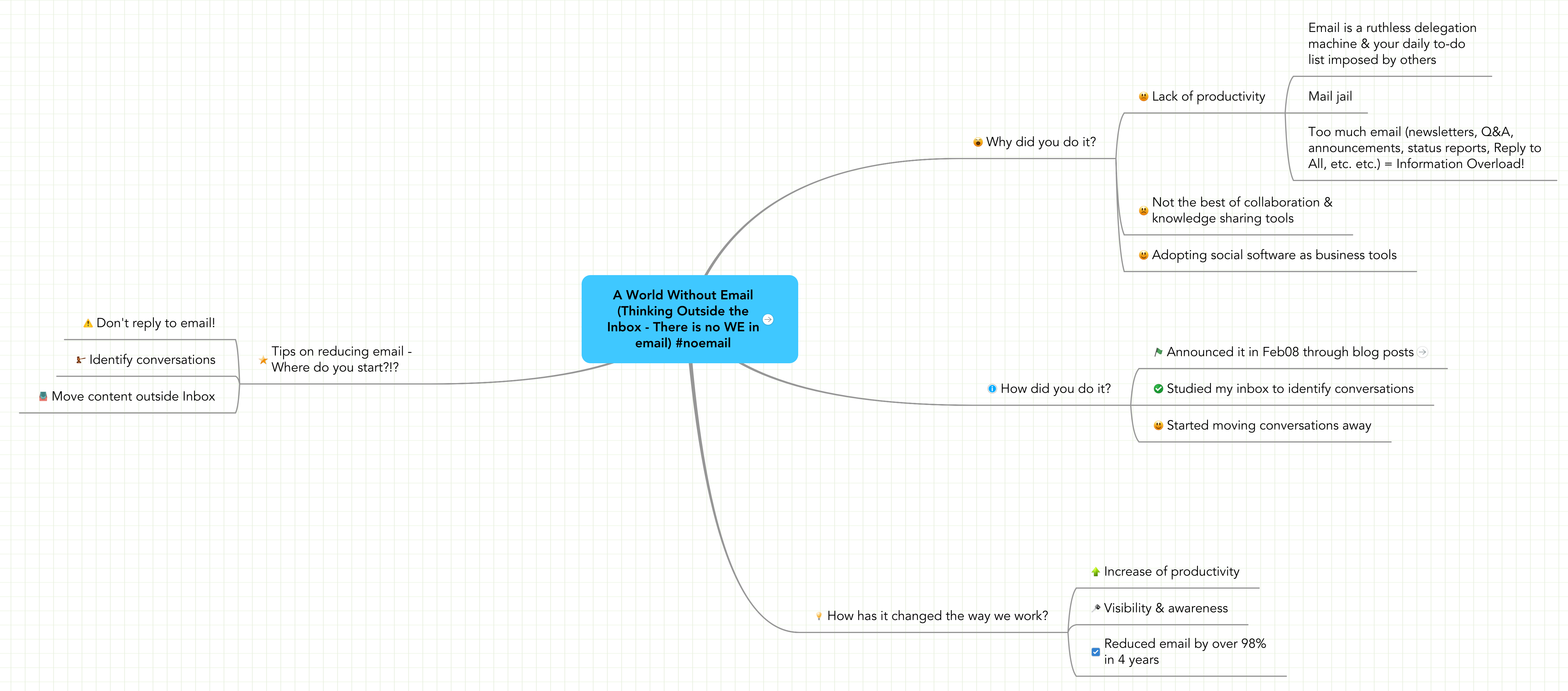"Mind map: A World Without Email (""Email is where knowledge goes to die"")"