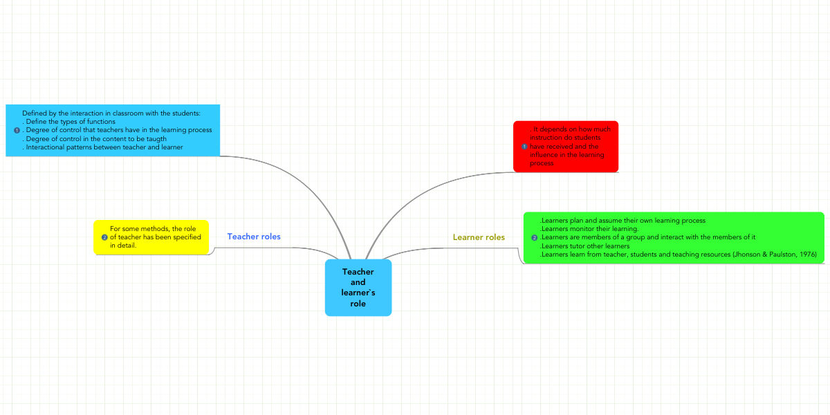 teacher and learner s role mindmeister mind map