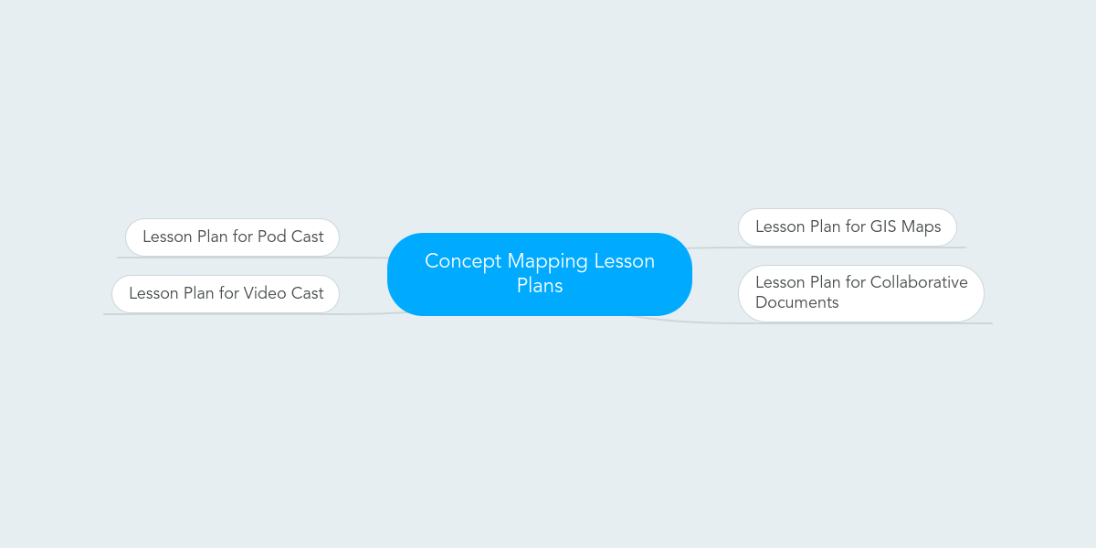 Concept Map Lesson Plans.Concept Mapping Lesson Plans Mindmeister Mind Map