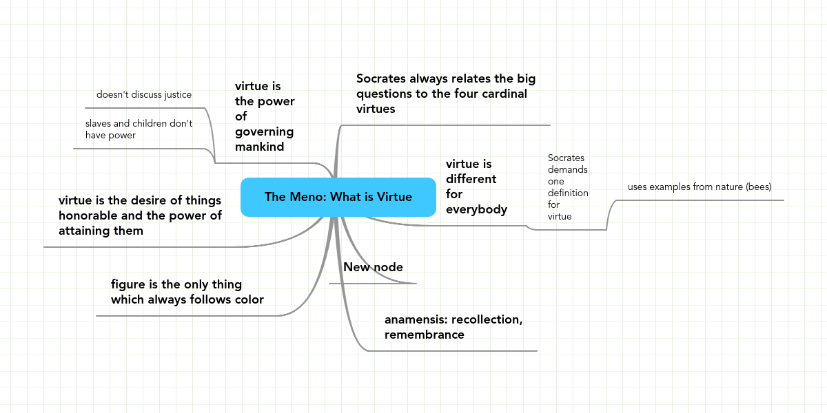 the meno what is virtue example mindmeister