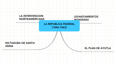 Mind Map: LA REPUBLICA FEDERAL (1846-1863)