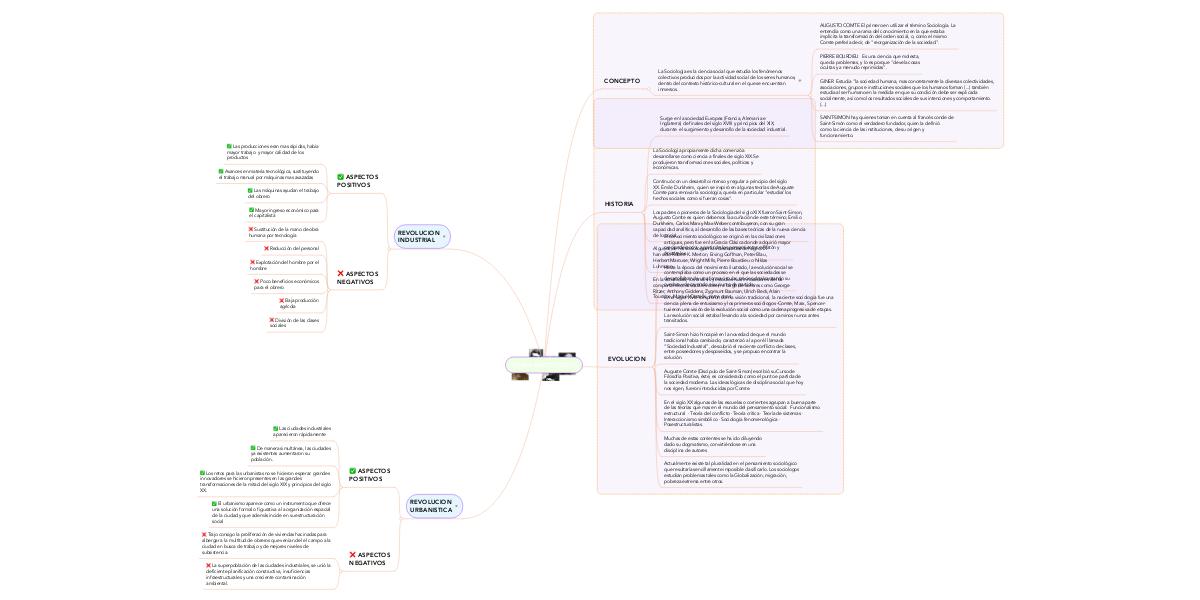 Teoria Sociologica Mindmeister Mind Map