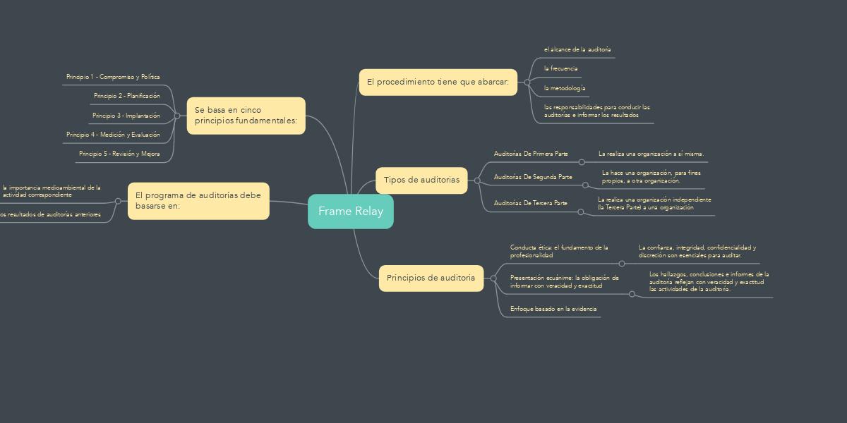 Frame Relay (Example) - MindMeister