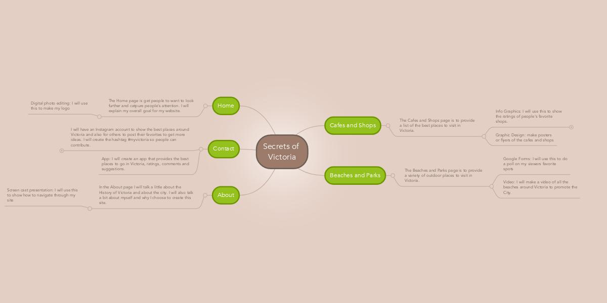 secrets of victoria mindmeister mind map