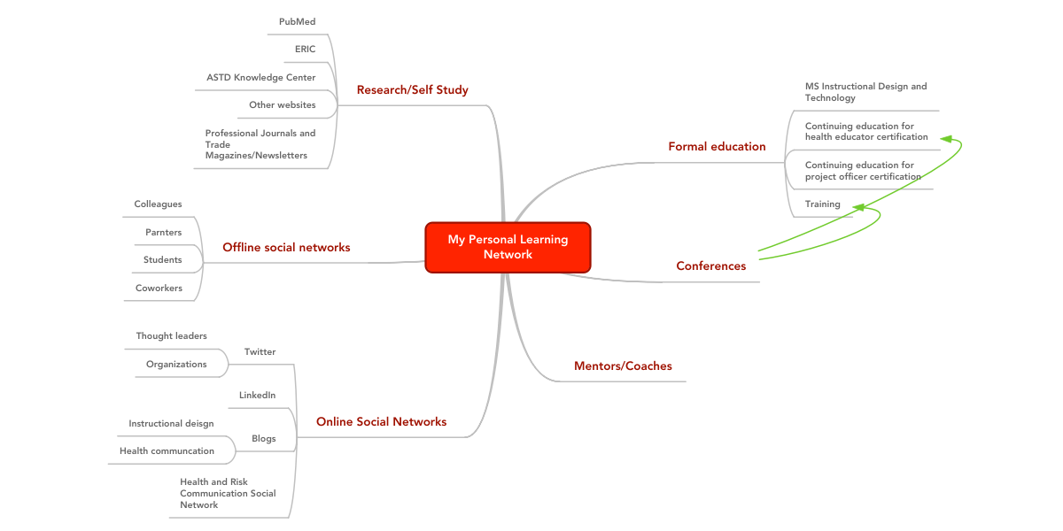 My Personal Learning Network Example Mindmeister
