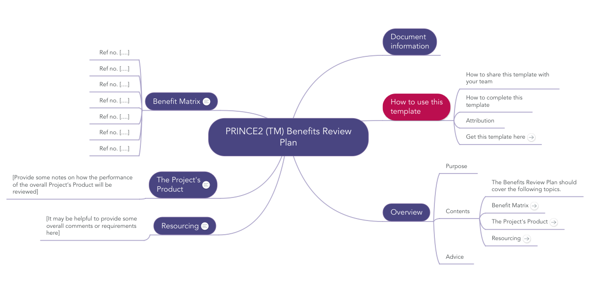 Prince2 Tm Benefits Review Plan Mindmeister Mind Map