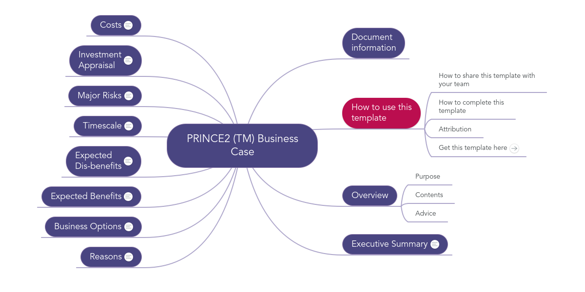 Prince2 tm business case example mindmeister wajeb Image collections