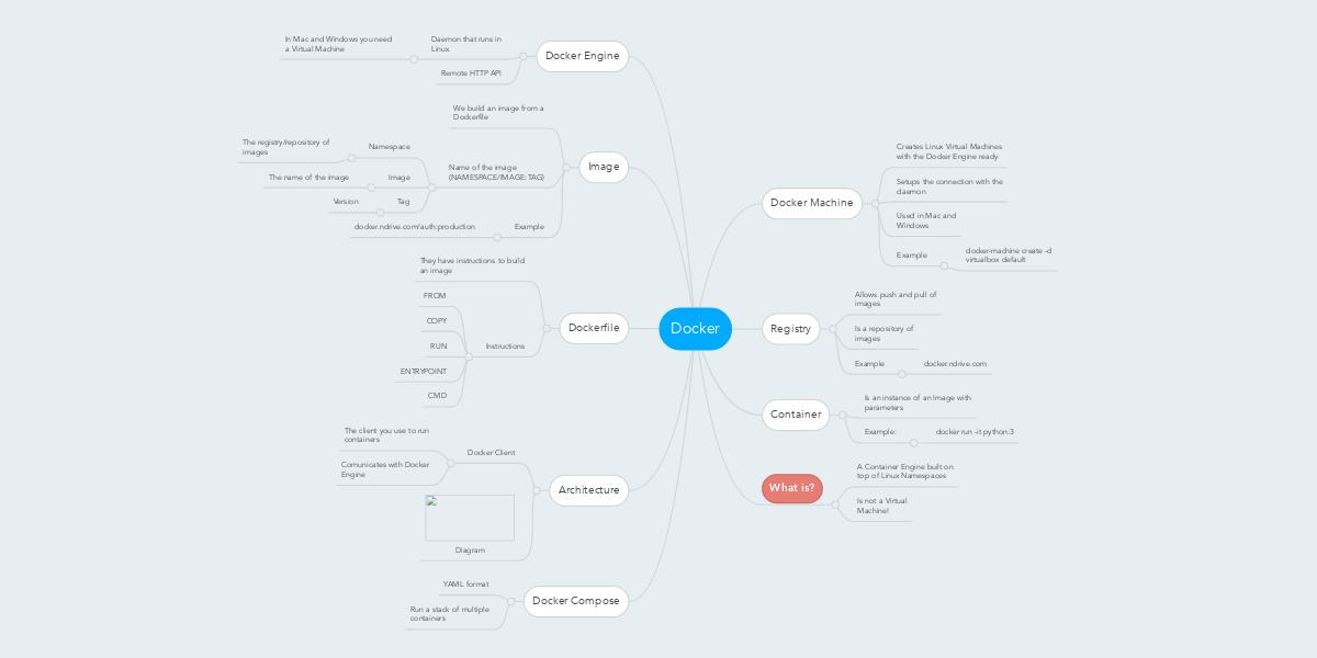 Docker | MindMeister Mind Map