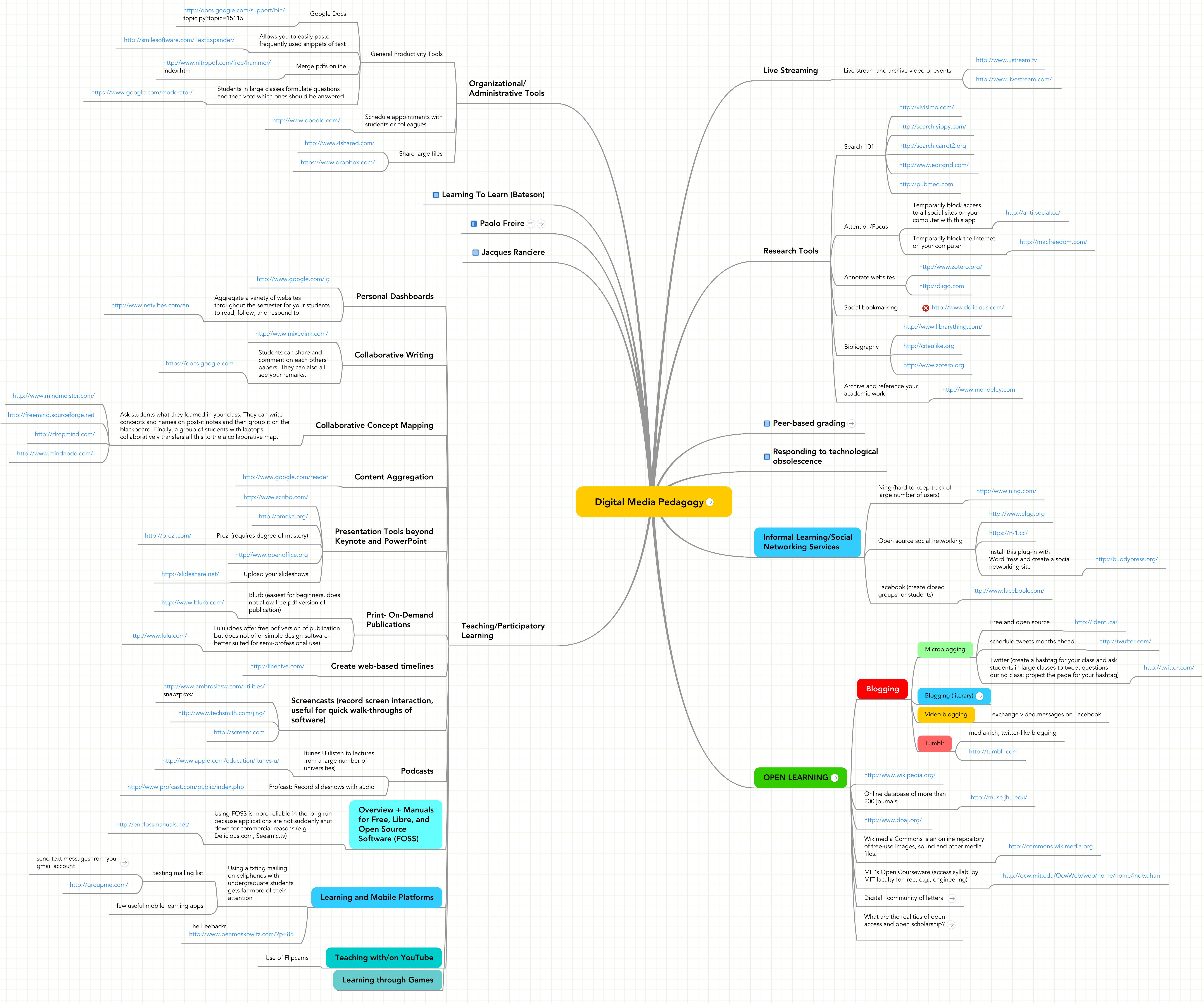 Mind map: Digital Media Pedagogy