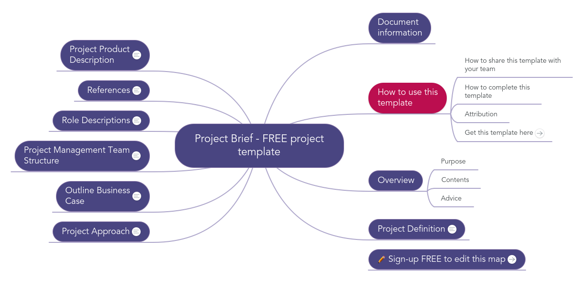 PRINCE2 (TM) Project Brief (Example) - MindMeister