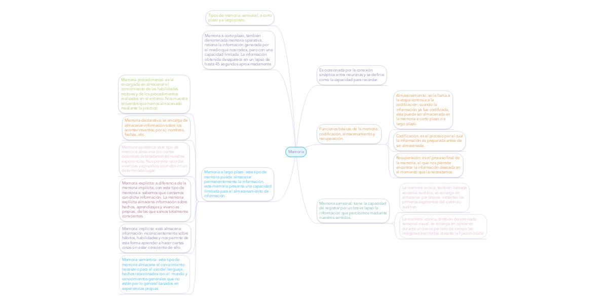 Memoria (Example) - MindMeister