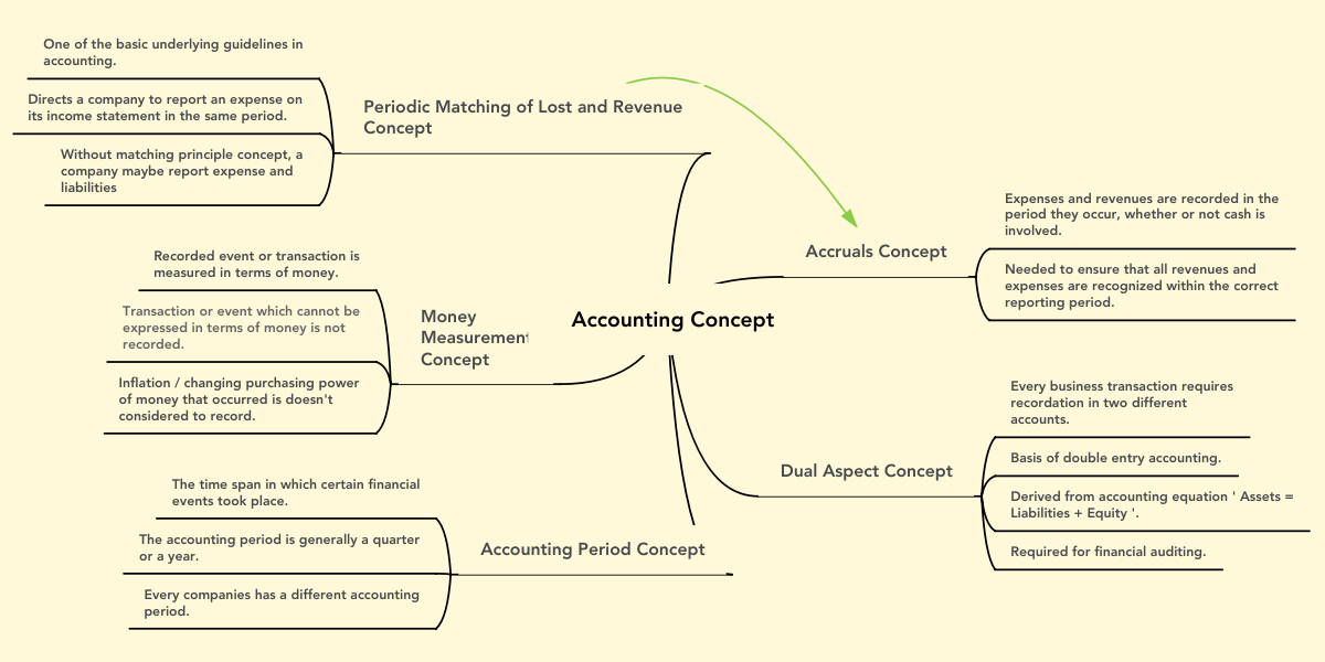 Accounting Concept | MindMeister Mind Map