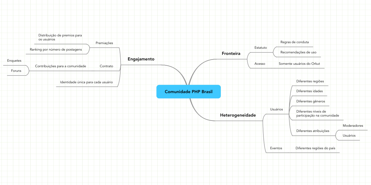 Comunidade php brasil example mindmeister ccuart Choice Image
