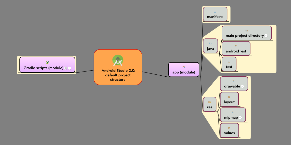 Android Studio 2 0 Default Project Structure Mindmeister