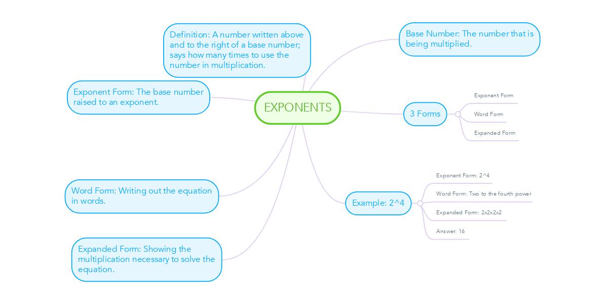 Exponents Example Mindmeister
