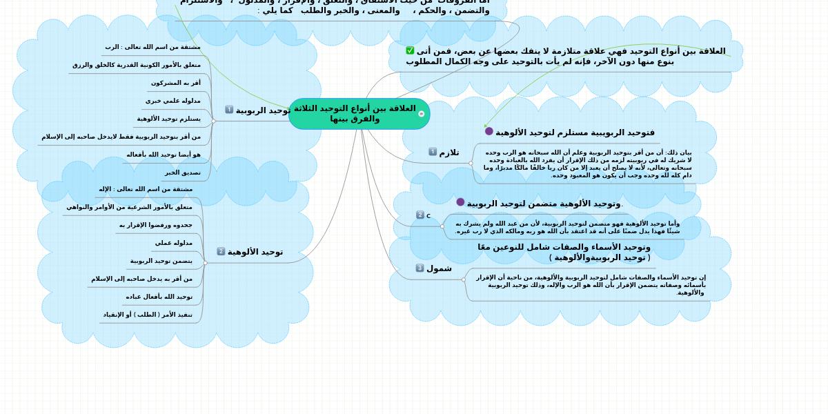 العلاقة بين أنواع التوحيد الثلاثة والفرق بينها Mindmeister Mind Map