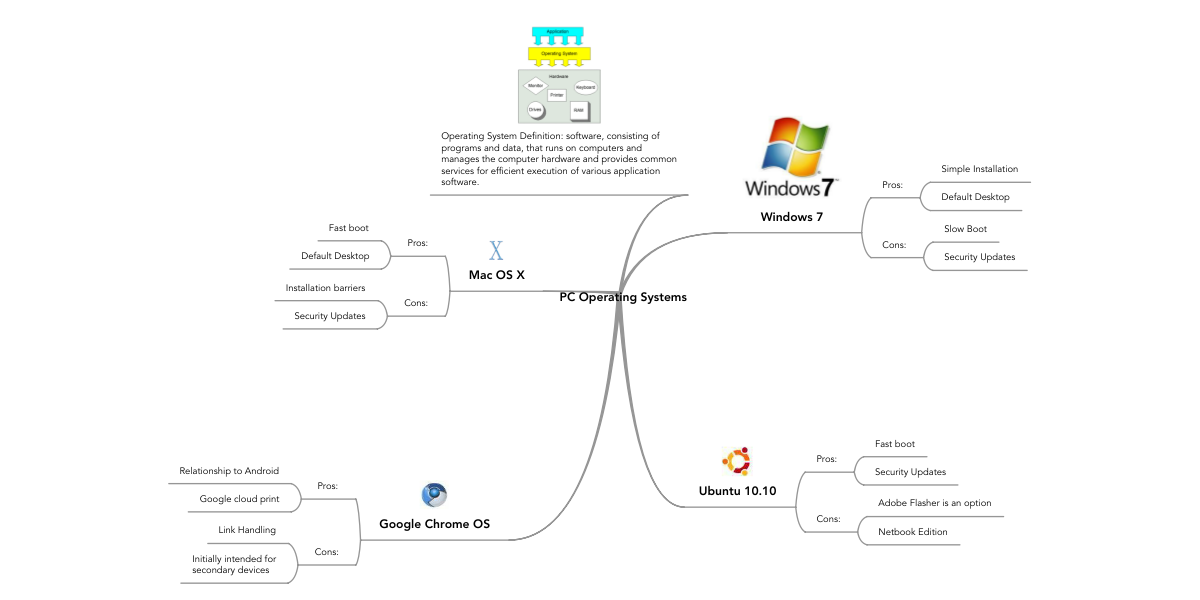PC Operating Systems   MindMeister Mind Map