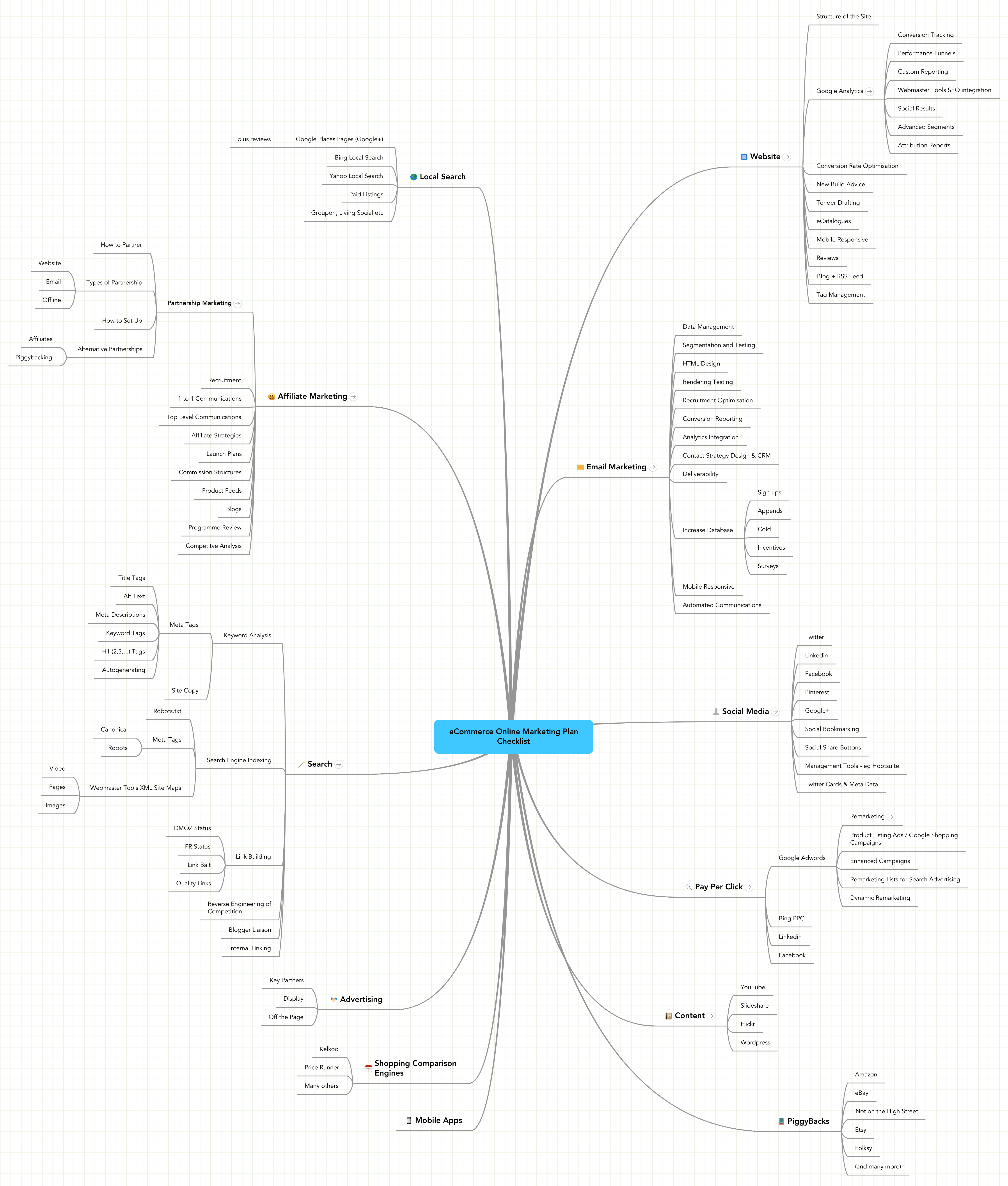 Mind Map: Online Marketing Plans